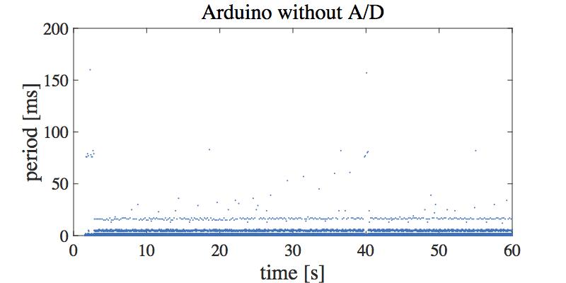 arduinon